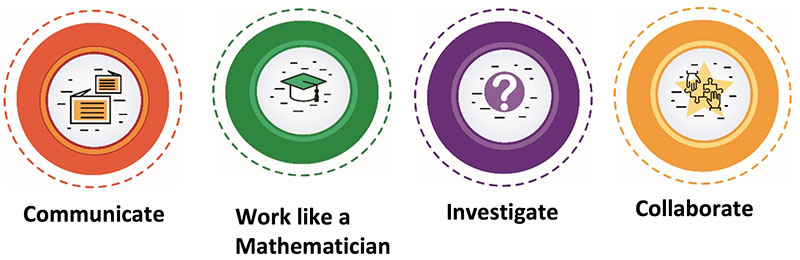 Communicate. Work like a Mathematician, Investigate. Collaborate.